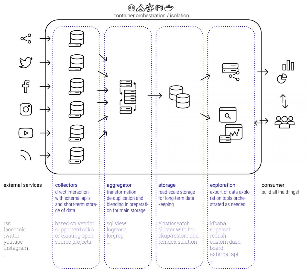 Infographik Combinary